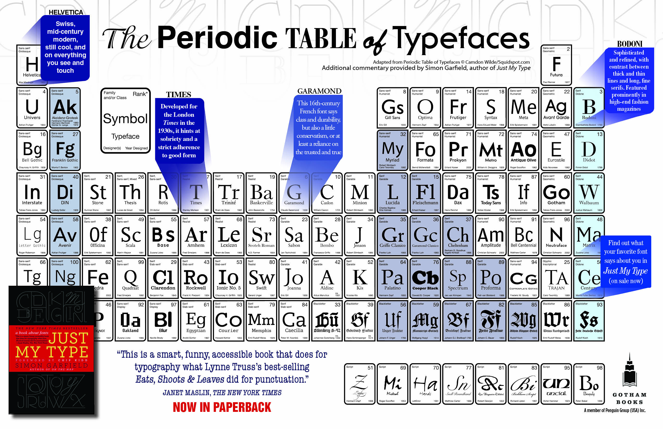 Periodic table of typefaces jack the reader this urtaz Gallery